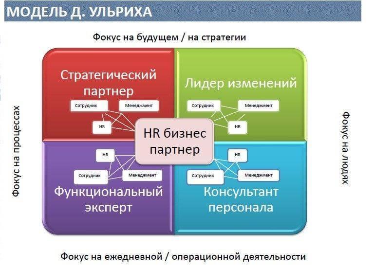Проектирование  изменений в компании