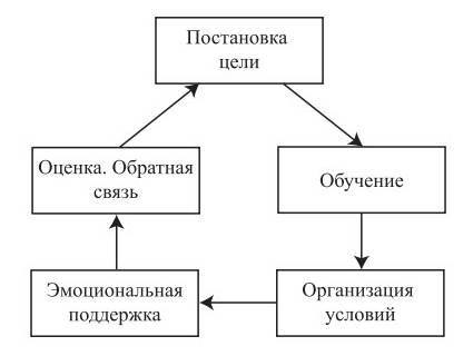 motiv-rukovodstvo