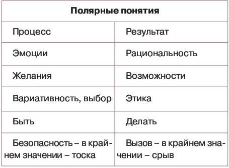 polyarnye_ponyatiya