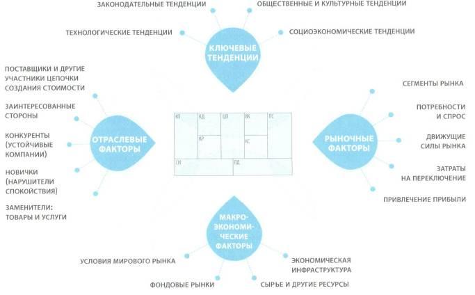 развития: бизнес-модель,