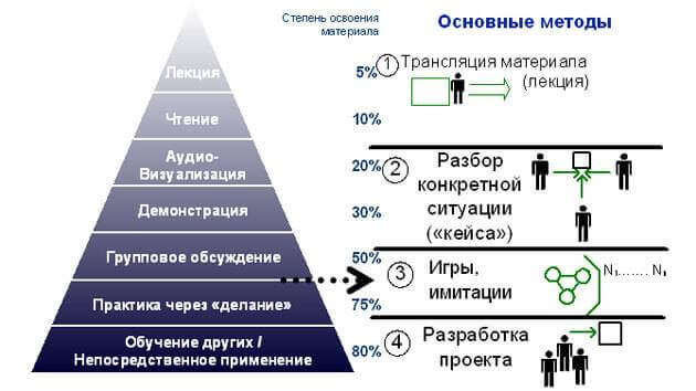 faktori_obuchenija