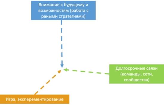 igrovie_kompetencii
