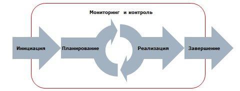 monitoring_i_kontrol