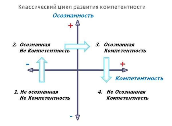 cikl_razvitiya_kompetenciy